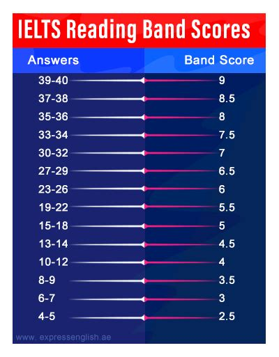 How are the IELTS band scores calculated (Overall IELTS