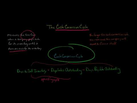 Working Capital and the Cash Conversion Cycle - YouTube