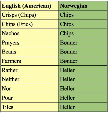How to Become Fluent in Norwegian (Or Die Trying) – A Frog
