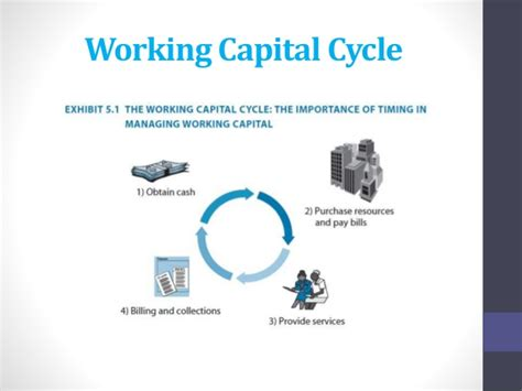 Chapter 5: Working Capital Management